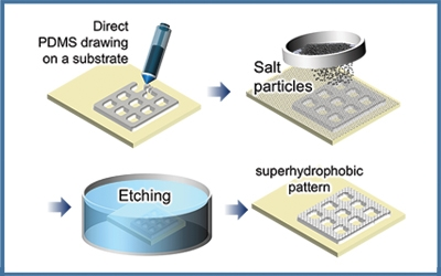 Undergraduate student creates an environmentally friendly hydrophobic coating using salt particles