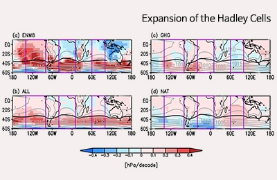 Expansion of the Hadley Cells : Discovering the anthropogenic fingerprints behind climate change