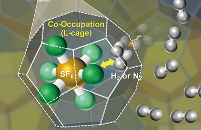 A new novel technology for more hydrogen storage in ice-like crystals