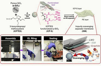 Batteries that Can be Assembled in Ambient Air