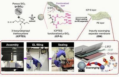 화학 박수진 교수팀, 공기 중에서 조립 가능한 배터리 개발